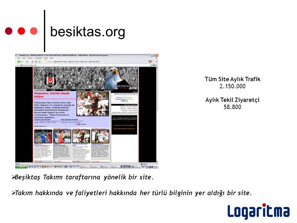 Tüm Site Aylık Trafik 2.150.000 Aylık Tekil Ziyaretçi 58.800  Beşiktaş Takımı taraftarına yönelik bir site.  Takım hakkında ve faliyetleri hakkında