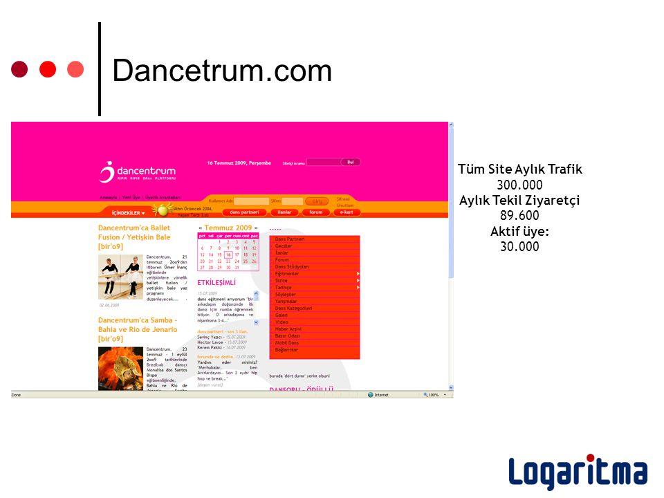 Tüm Site Aylık Trafik 300.000 Aylık Tekil Ziyaretçi 89.600 Aktif üye: 30.000 Dancetrum.com