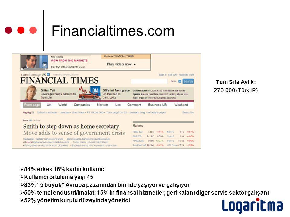 www.iha.com.tr Tüm Site Aylık: 270.000 (Türk IP) Financialtimes.com  84% erkek 16% kadın kullanıcı  Kullanıcı ortalama yaşı 45  83% 5 büyük Avrupa pazarından birinde yaşıyor ve çalışıyor  50% temel endüstri/imalat; 15% in finansal hizmetler, geri kalanı diğer servis sektör çalışanı  52% yönetim kurulu düzeyinde yönetici