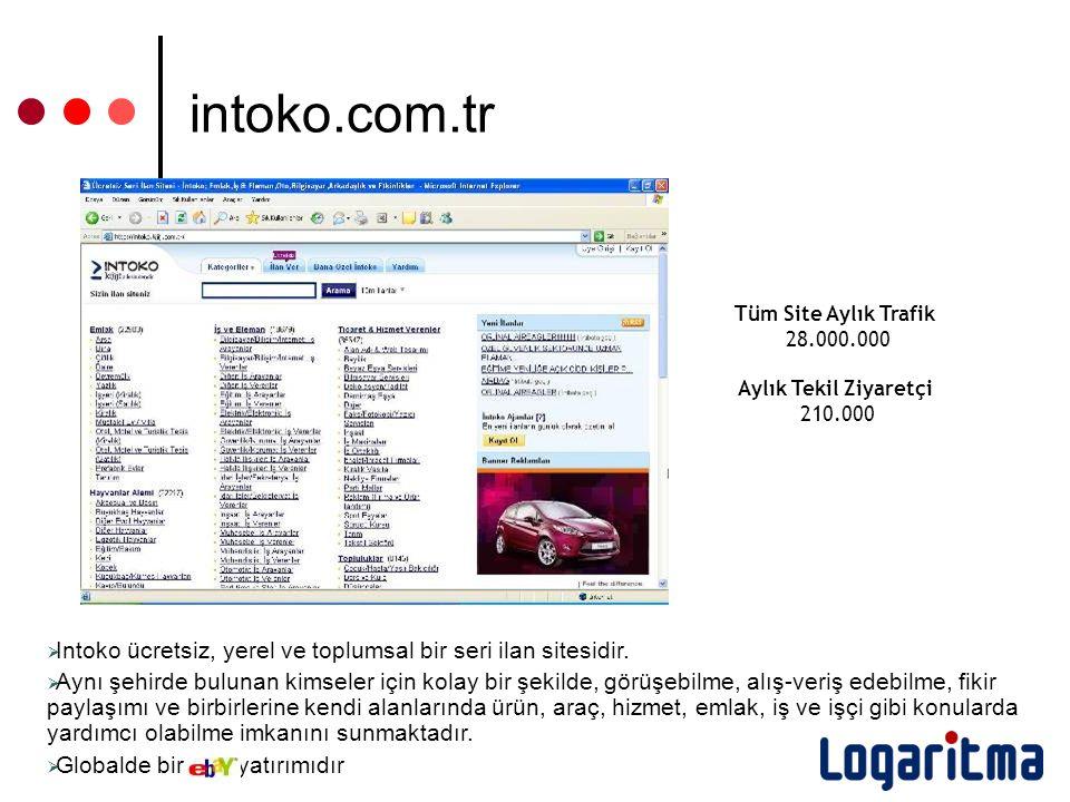 intoko.com.tr  Intoko ücretsiz, yerel ve toplumsal bir seri ilan sitesidir.  Aynı şehirde bulunan kimseler için kolay bir şekilde, görüşebilme, alış