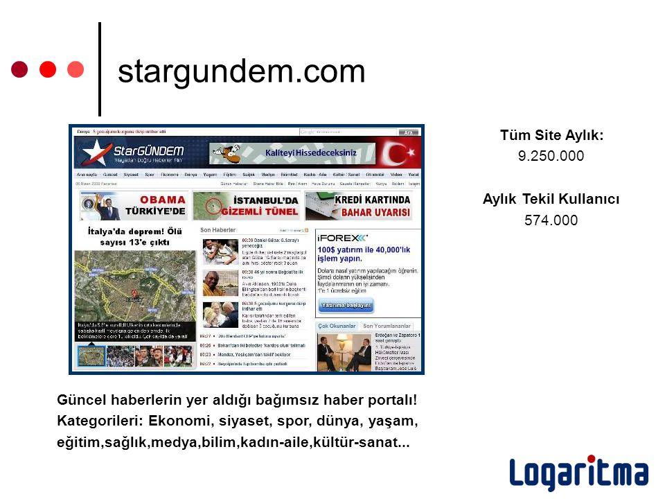 Tüm Site Aylık: 9.250.000 Aylık Tekil Kullanıcı 574.000 Güncel haberlerin yer aldığı bağımsız haber portalı! Kategorileri: Ekonomi, siyaset, spor, dün