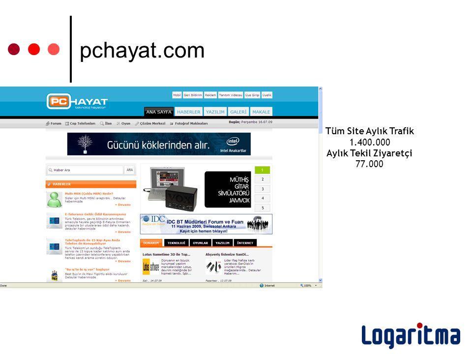 Tüm Site Aylık Trafik 1.400.000 Aylık Tekil Ziyaretçi 77.000 pchayat.com