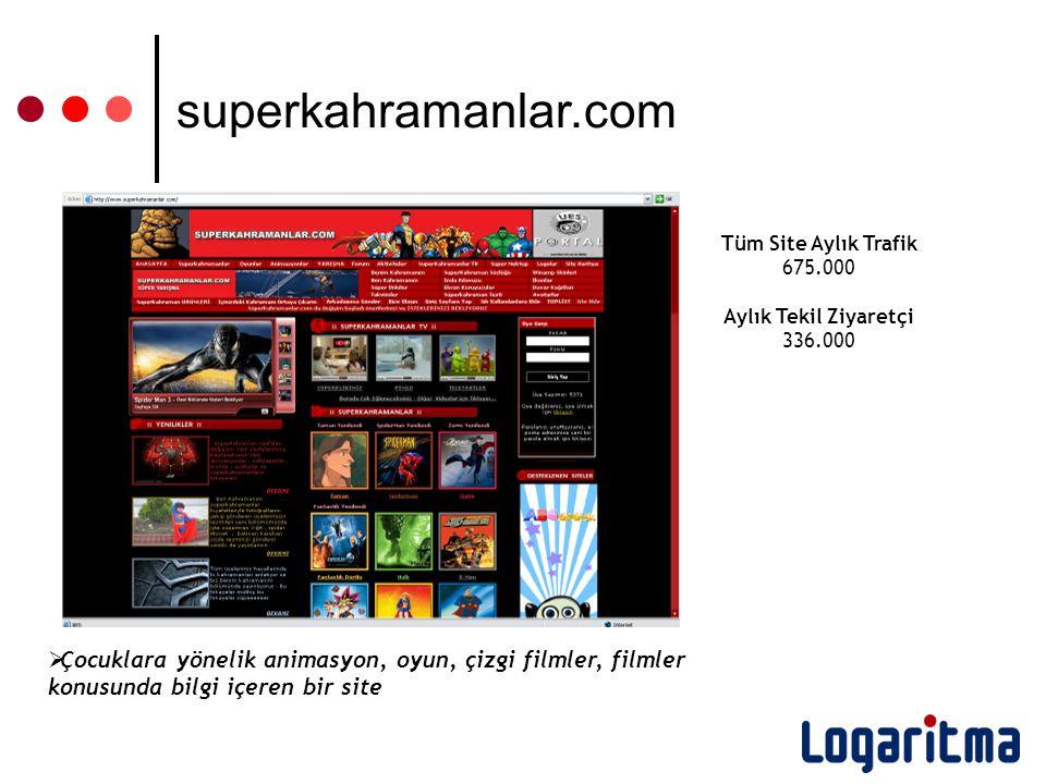 Tüm Site Aylık Trafik 675.000 Aylık Tekil Ziyaretçi 336.000  Çocuklara yönelik animasyon, oyun, çizgi filmler, filmler konusunda bilgi içeren bir site superkahramanlar.com
