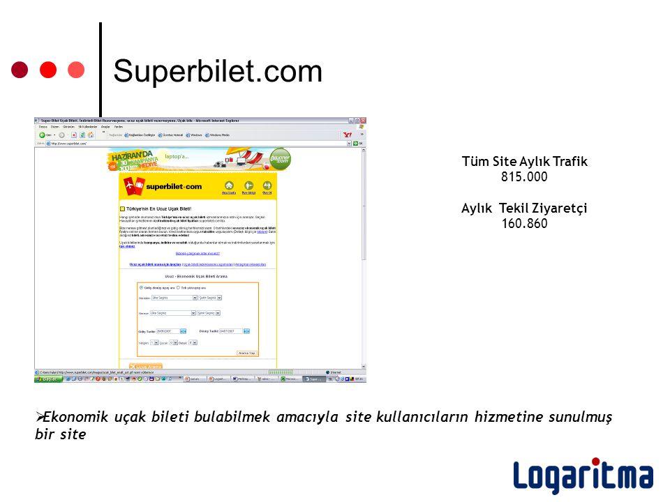 Tüm Site Aylık Trafik 815.000 Aylık Tekil Ziyaretçi 160.860  Ekonomik uçak bileti bulabilmek amacıyla site kullanıcıların hizmetine sunulmuş bir site Superbilet.com