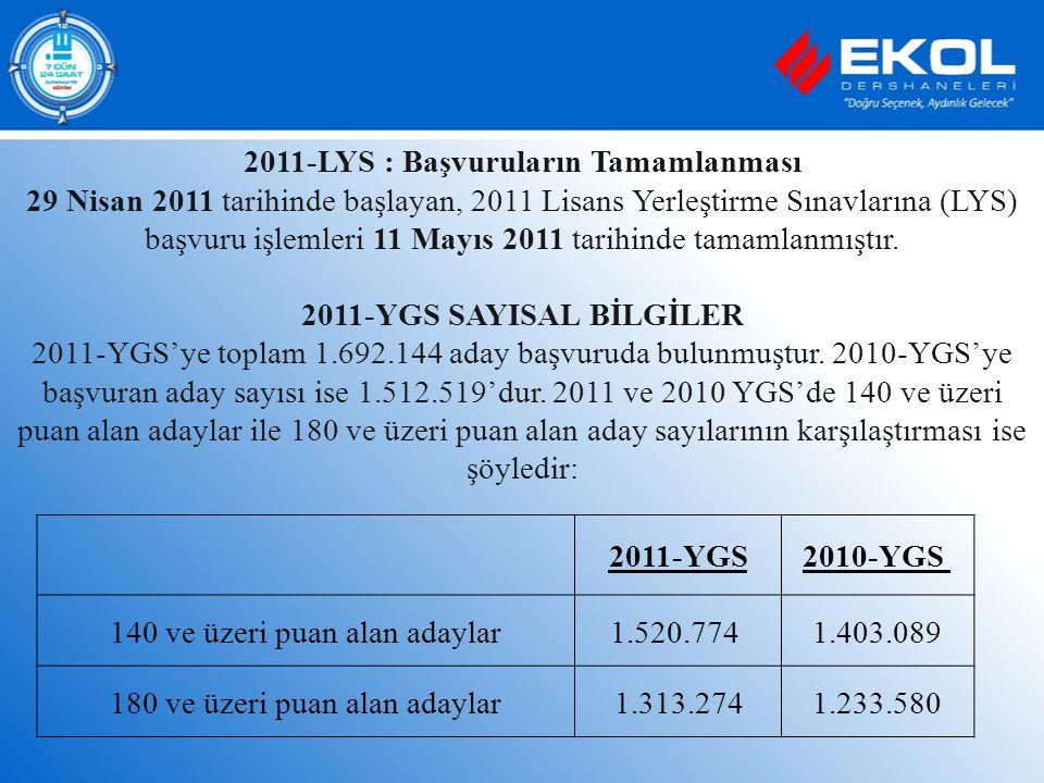 2011-LYS : Başvuruların Tamamlanması 29 Nisan 2011 tarihinde başlayan, 2011 Lisans Yerleştirme Sınavlarına (LYS) başvuru işlemleri 11 Mayıs 2011 tarih