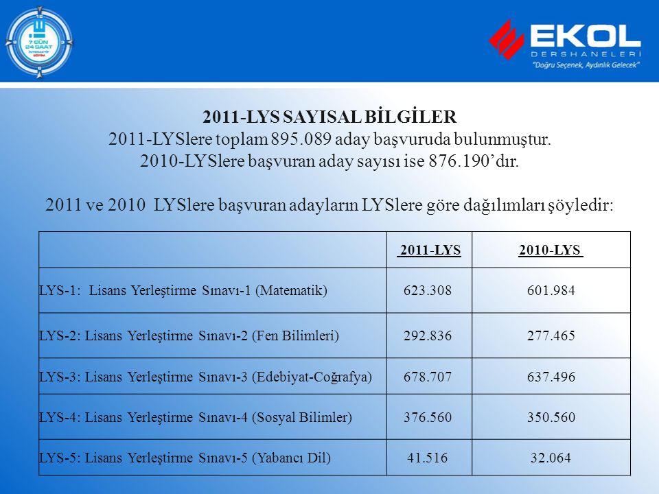 2011-LYS SAYISAL BİLGİLER 2011-LYSlere toplam 895.089 aday başvuruda bulunmuştur. 2010-LYSlere başvuran aday sayısı ise 876.190'dır. 2011 ve 2010 LYSl
