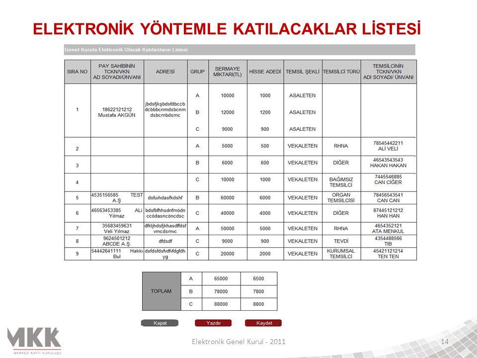 Elektronik Genel Kurul - 201114 ELEKTRONİK YÖNTEMLE KATILACAKLAR LİSTESİ