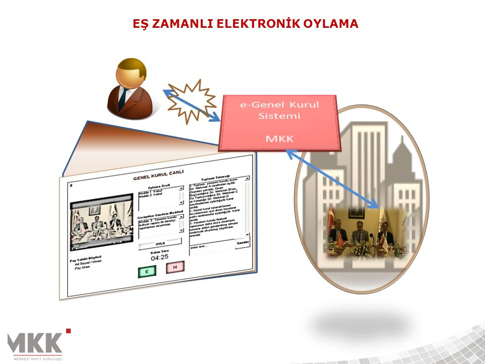 EŞ ZAMANLI ELEKTRONİK OYLAMA