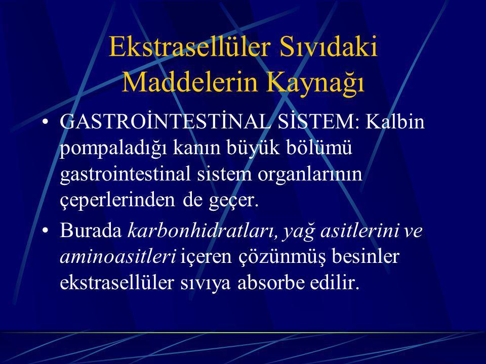 Ekstrasellüler Sıvıdaki Maddelerin Kaynağı GASTROİNTESTİNAL SİSTEM: Kalbin pompaladığı kanın büyük bölümü gastrointestinal sistem organlarının çeperle