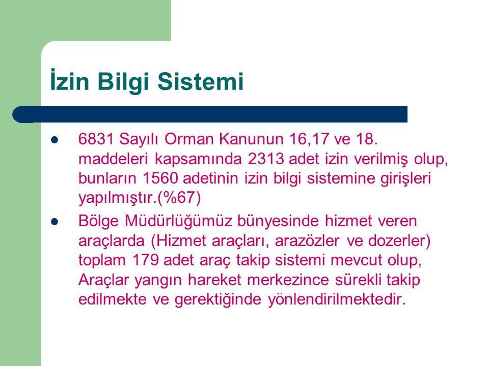 İzin Bilgi Sistemi 6831 Sayılı Orman Kanunun 16,17 ve 18. maddeleri kapsamında 2313 adet izin verilmiş olup, bunların 1560 adetinin izin bilgi sistemi