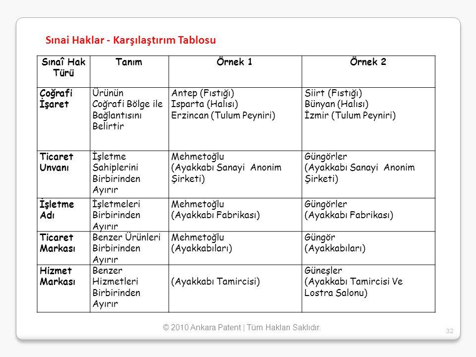 Sınaî Hak Türü TanımÖrnek 1Örnek 2 Coğrafi İşaret Ürünün Coğrafi Bölge ile Bağlantısını Belirtir Antep (Fıstığı) Isparta (Halısı) Erzincan (Tulum Peyn