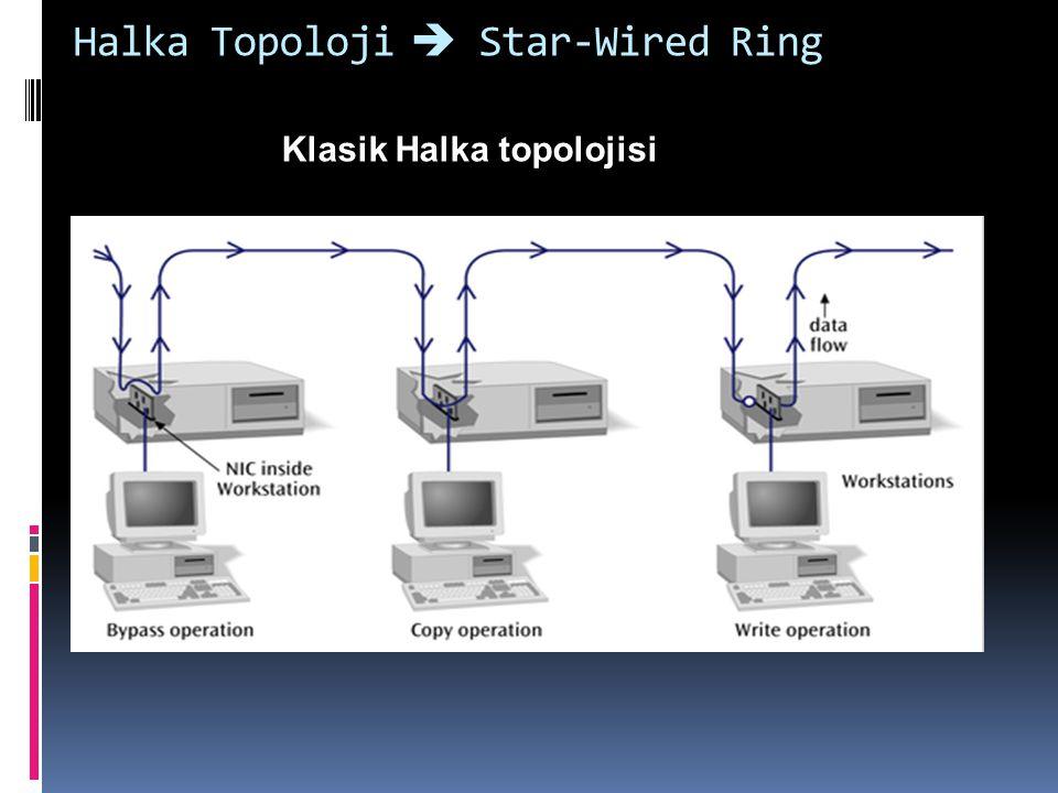 Halka Topoloji  Star-Wired Ring Star-Wired Ring topoloji