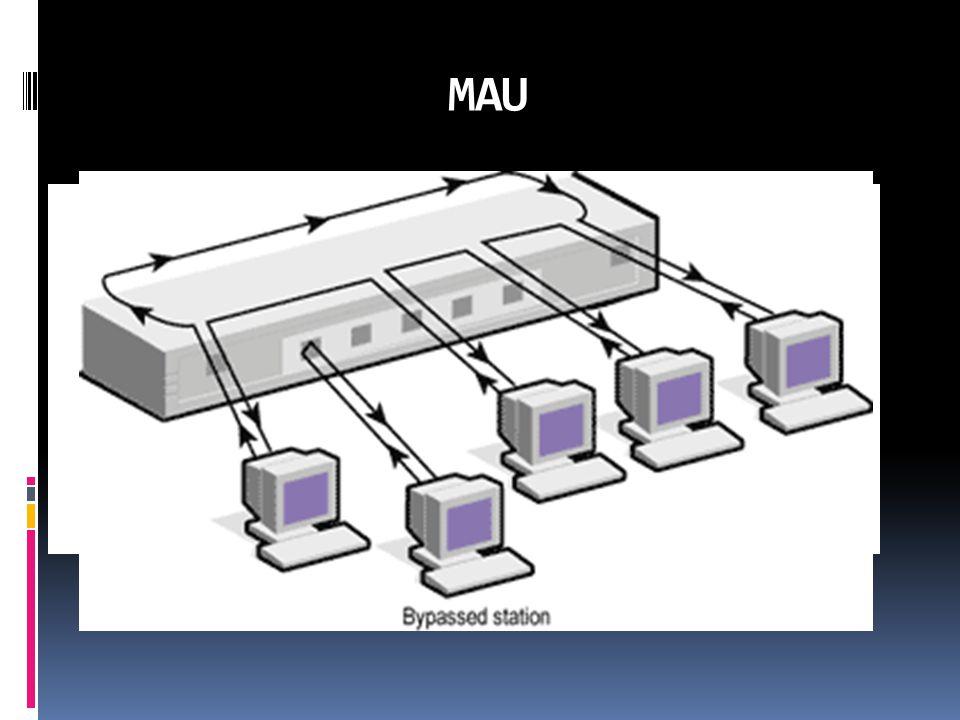 Ağ tipleri  Ethernet  Token Ring