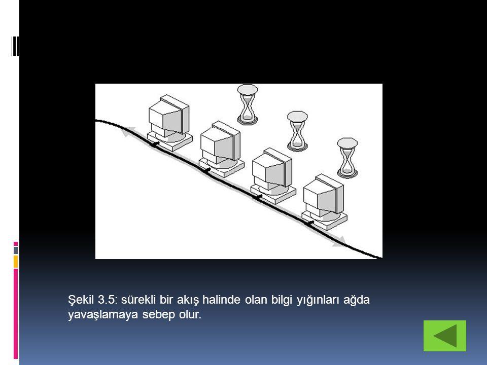 Şekil 3.6:Bilgiyi paketlere bölme