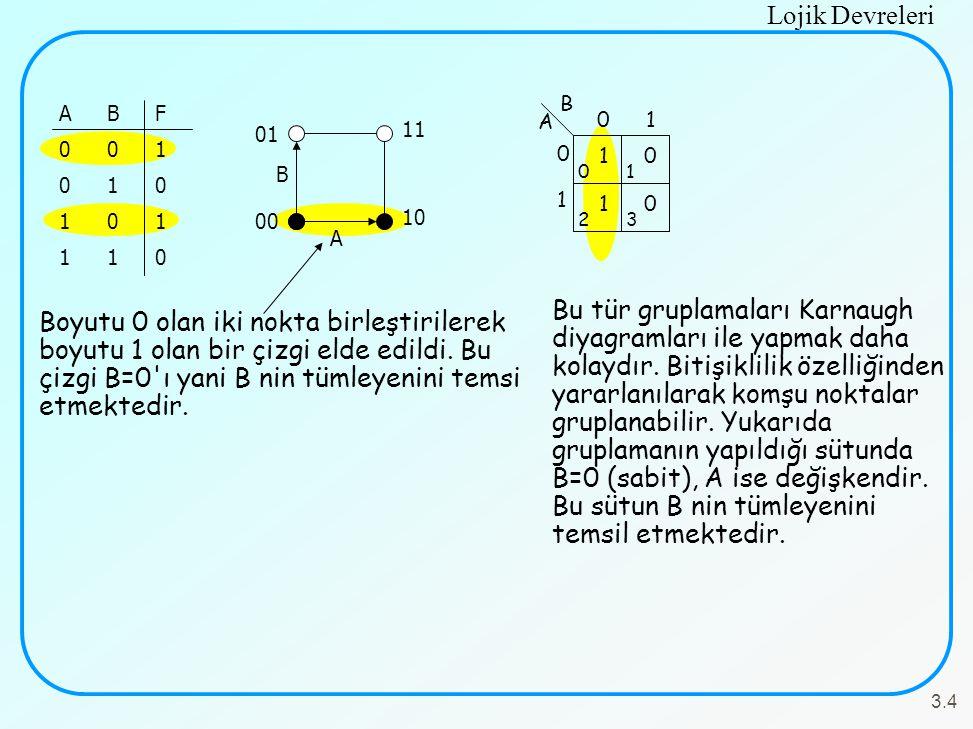 Lojik Devreleri 3.4 ABF001010101110ABF001010101110 Boyutu 0 olan iki nokta birleştirilerek boyutu 1 olan bir çizgi elde edildi. Bu çizgi B=0'ı yani B
