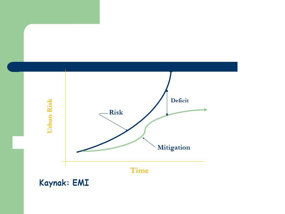Time Urban Risk Mitigation Deficit Risk Kaynak: EMI