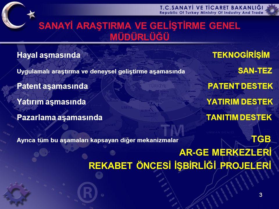 3 Hayal aşmasında TEKNOGİRİŞİM Uygulamalı araştırma ve deneysel geliştirme aşamasında SAN-TEZ Patent aşamasında PATENT DESTEK Yatırım aşmasında YATIRI