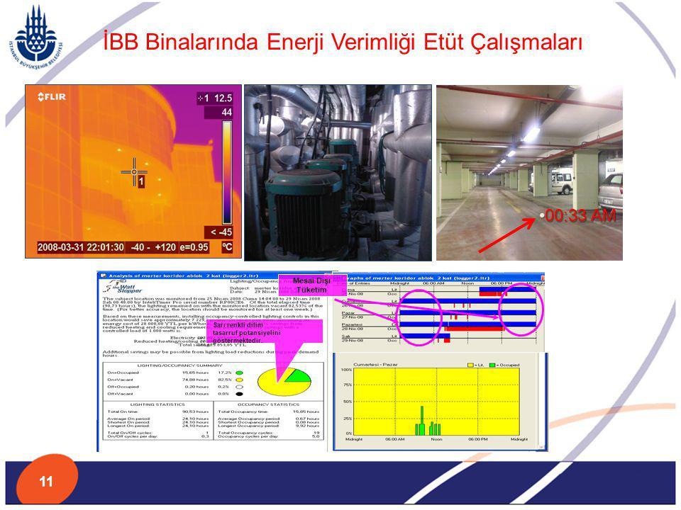 İBB Binalarında Enerji Verimliği Etüt Çalışmaları Sarı renkli dilim tasarruf potansiyelini göstermektedir. Mesai Dışı Tüketim 00:33 AM00:33 AM 11