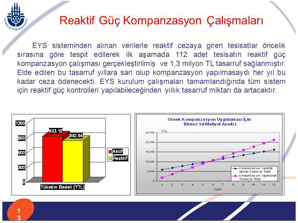 EYS sisteminden alınan verilerle reaktif cezaya giren tesisatlar öncelik sırasına göre tespit edilerek ilk aşamada 112 adet tesisatın reaktif güç komp
