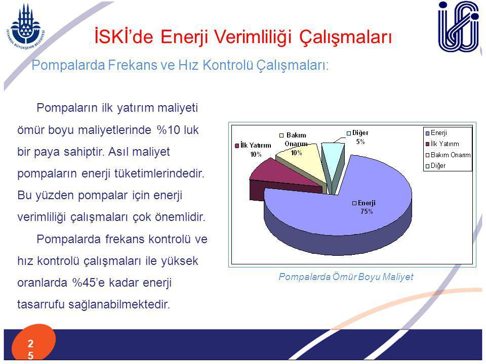 İSKİ'de Enerji Verimliliği Çalışmaları Pompalarda Frekans ve Hız Kontrolü Çalışmaları: Pompaların ilk yatırım maliyeti ömür boyu maliyetlerinde %10 lu