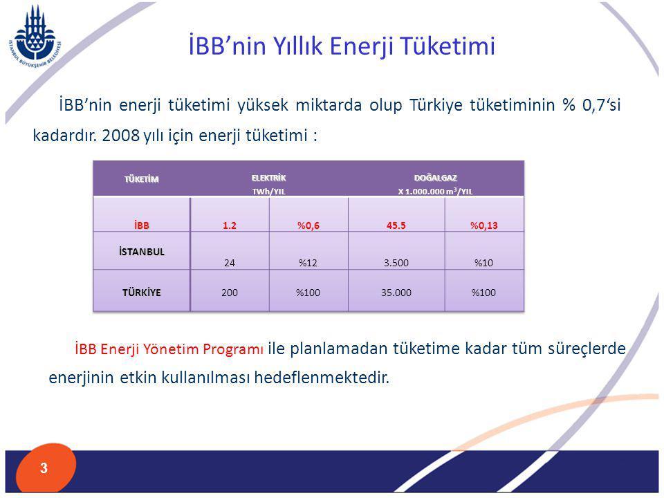 İBB'nin Yıllık Enerji Tüketimi İBB'nin enerji tüketimi yüksek miktarda olup Türkiye tüketiminin % 0,7'si kadardır. 2008 yılı için enerji tüketimi : İB
