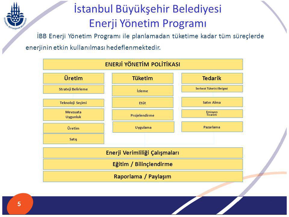 İstanbul Büyükşehir Belediyesi Enerji Yönetim Programı İBB Enerji Yönetim Programı ile planlamadan tüketime kadar tüm süreçlerde enerjinin etkin kulla