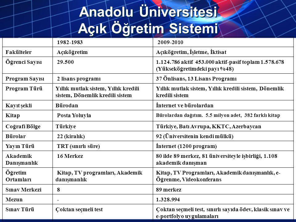 Anadolu Üniversitesi Açık Öğretim Sistemi 1982-1983 2009-2010 Fakülteler AçıköğretimAçıköğretim, İşletme, İktisat Öğrenci Sayısı 29.5001.124.786 aktif