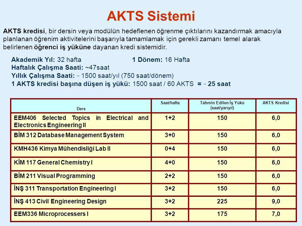 Kredi örnekleri Ders Saat/haftaTahmin Edilen İş Yükü (saat/yarıyıl) AKTS Kredisi EEM406 Selected Topics in Electrical and Electronics Engineering II 1