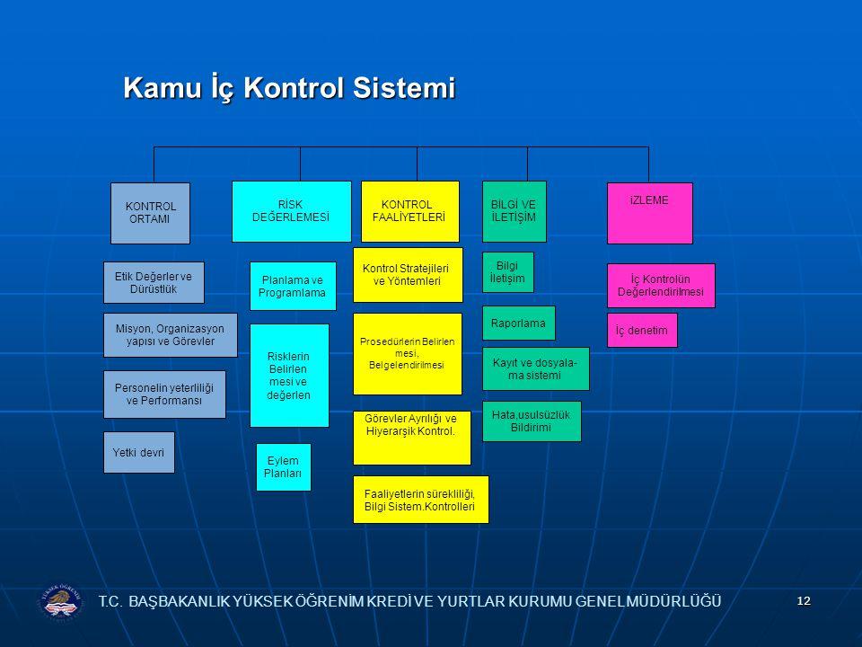 12 Kamu İç Kontrol Sistemi Kamu İç Kontrol Sistemi KONTROL ORTAMI RİSK DEĞERLEMESİ KONTROL FAALİYETLERİ BİLGİ VE İLETİŞİM iZLEME Etik Değerler ve Dürüstlük Misyon, Organizasyon yapısı ve Görevler Personelin yeterliliği ve Performansı Yetki devri Prosedürlerin Belirlen mesi, Belgelendirilmesi Görevler Ayrılığı ve Hiyerarşik Kontrol.