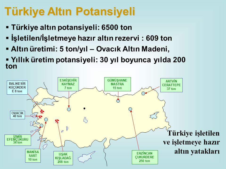  Türkiye altın potansiyeli: 6500 ton  İşletilen/İşletmeye hazır altın rezervi : 609 ton  Altın üretimi: 5 ton/yıl – Ovacık Altın Madeni,  Yıllık ü