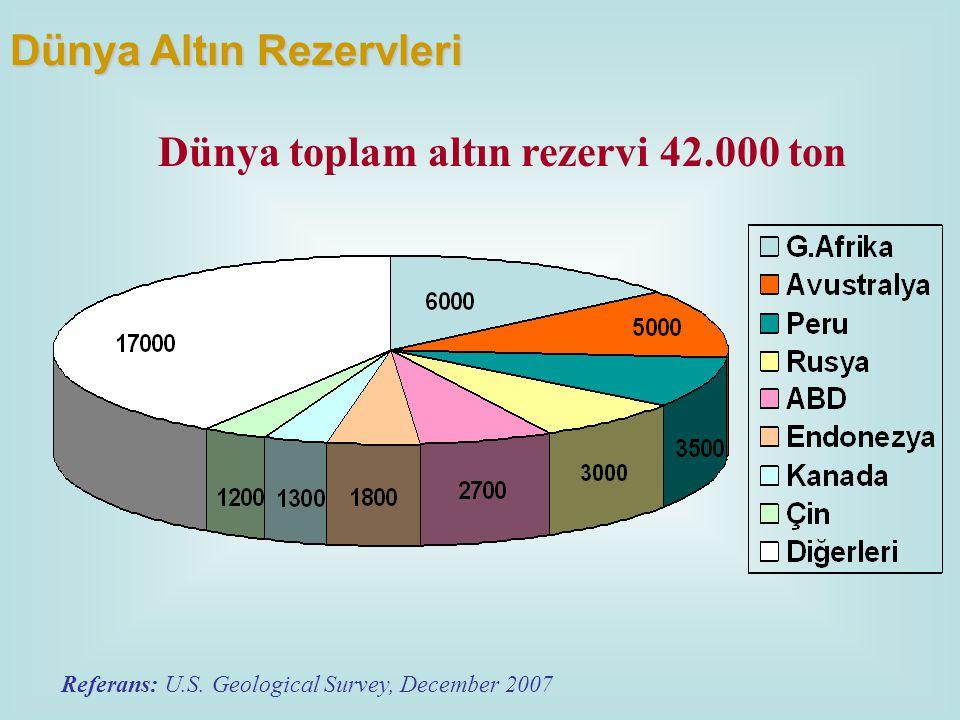 Referans: U.S. Geological Survey, December 2007 Dünya toplam altın rezervi 42.000 ton Dünya Altın Rezervleri