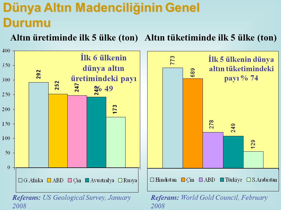 Referans: US Geological Survey, January 2008 Referans: World Gold Council, February 2008 İlk 6 ülkenin dünya altın üretimindeki payı % 49 İlk 5 ülkeni