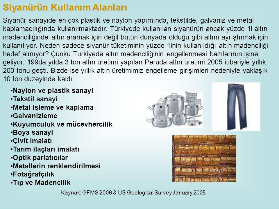 Siyanür sanayide en çok plastik ve naylon yapımında, tekstilde, galvaniz ve metal kaplamacılığında kullanılmaktadır. Türkiyede kullanılan siyanürün an