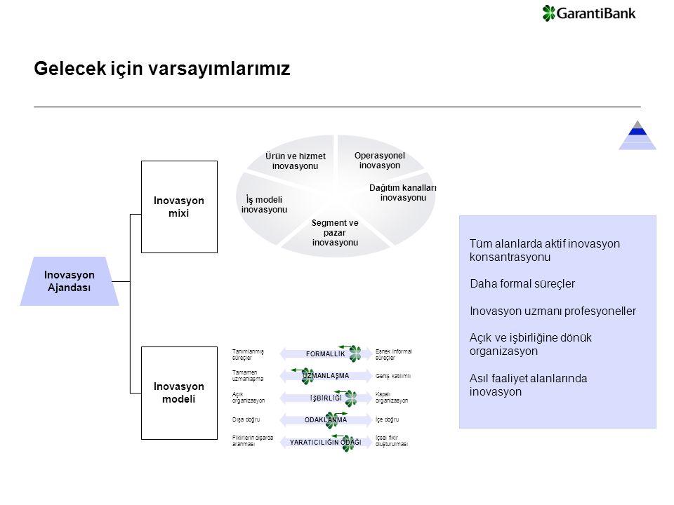© Copyright IBM Corporation 2008 Garanti Bank - Steering Committee Presentation | 13-Dec-14 Inovasyon mixi Inovasyon modeli Operasyonel inovasyon Dağıtım kanalları inovasyonu Segment ve pazar inovasyonu İş modeli inovasyonu Ürün ve hizmet inovasyonu Inovasyon Ajandası Tüm alanlarda aktif inovasyon konsantrasyonu Daha formal süreçler Inovasyon uzmanı profesyoneller Açık ve işbirliğine dönük organizasyon Asıl faaliyet alanlarında inovasyon Tanımlanmış süreçler Esnek informal süreçler Tamamen uzmanlaşma Geniş katılımlı Açık organizasyon Kapalı organizasyon Dışa doğruİçe doğru Fikirlerin dışarda aranması İçsel fikir oluşturulması FORMALLİK UZMANLAŞMA İŞBİRLİĞİ ODAKLANMA YARATICILIĞIN ODAĞI Gelecek için varsayımlarımız