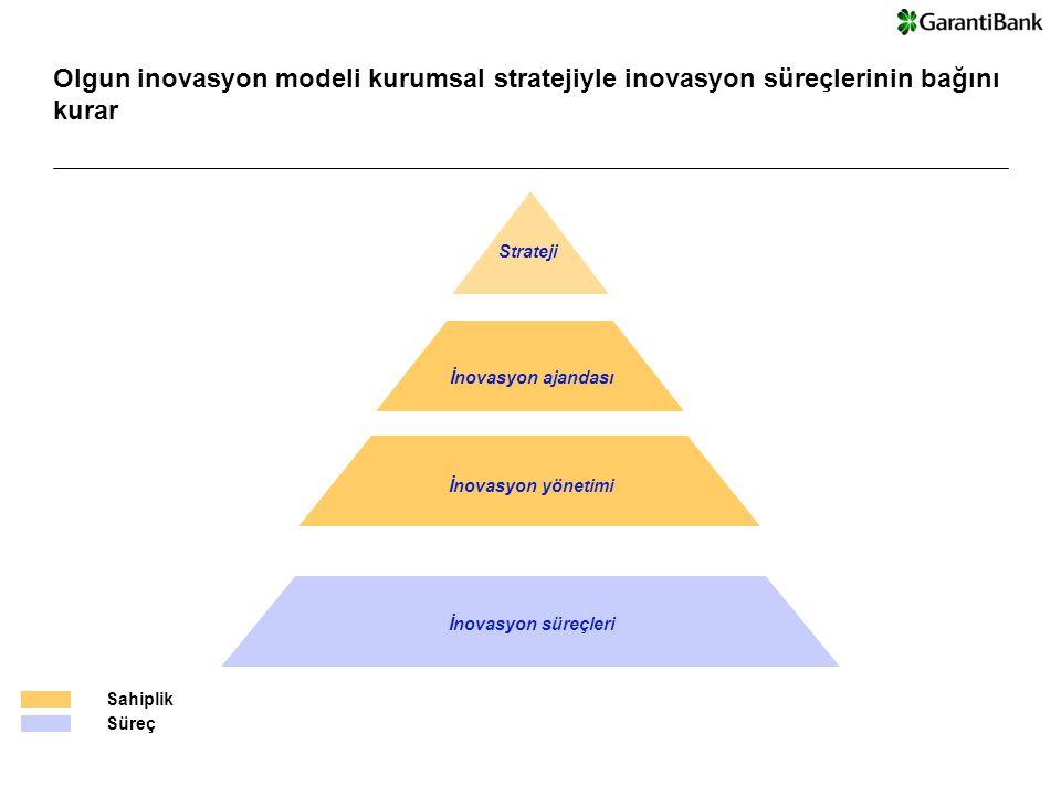 Global Business Services © Copyright IBM Corporation 2007 |4 Olgun inovasyon modeli kurumsal stratejiyle inovasyon süreçlerinin bağını kurar İnovasyon yönetimi İnovasyon ajandası Strateji İnovasyon süreçleri Sahiplik Süreç