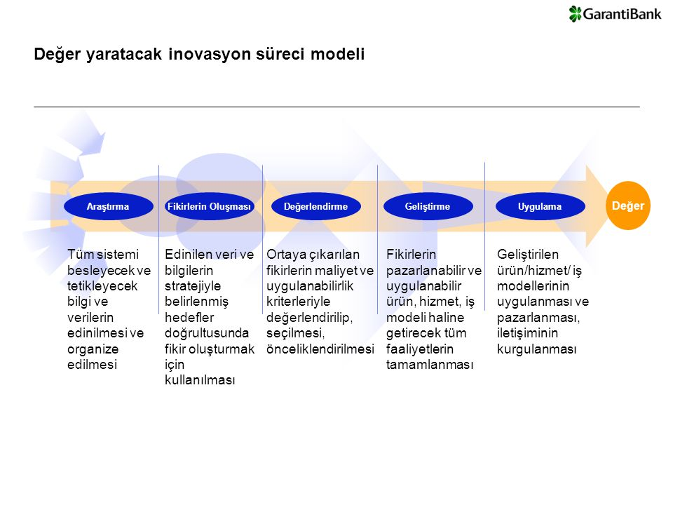 © Copyright IBM Corporation 2008 Garanti Bank - Steering Committee Presentation | 13-Dec-147 Ürün ve hizmet inovasyonu Operasyonel inovasyon İş modeli inovasyonu Segment ve pazar inovasyonu Kanal ve dağıtım inovasyonu...