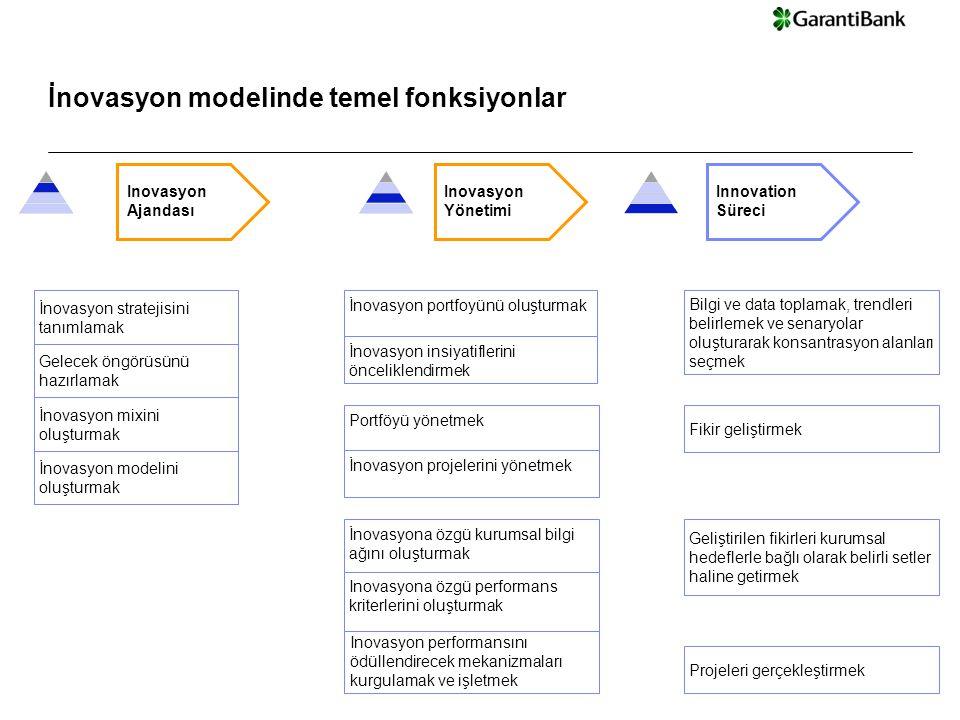 © Copyright IBM Corporation 2008 Garanti Bank - Steering Committee Presentation | 13-Dec-14 Inovasyon Ajandası İnovasyon modelini oluşturmak İnovasyon mixini oluşturmak Gelecek öngörüsünü hazırlamak İnovasyon stratejisini tanımlamak Innovation Committee Inovasyon Yönetimi İnovasyon portfoyünü oluşturmak İnovasyon insiyatiflerini önceliklendirmek Innovation Süreci Portföyü yönetmek İnovasyon projelerini yönetmek Projeleri gerçekleştirmek İnovasyona özgü kurumsal bilgi ağını oluşturmak Inovasyona özgü performans kriterlerini oluşturmak Fikir geliştirmek Bilgi ve data toplamak, trendleri belirlemek ve senaryolar oluşturarak konsantrasyon alanları seçmek Geliştirilen fikirleri kurumsal hedeflerle bağlı olarak belirli setler haline getirmek Inovasyon performansını ödüllendirecek mekanizmaları kurgulamak ve işletmek İnovasyon modelinde temel fonksiyonlar