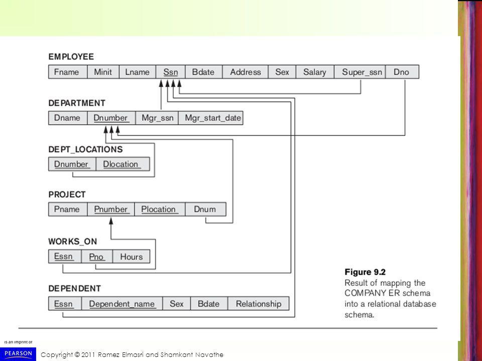 Chapter 6 Outline  Tekli İlişkisel Operasyon: SELECT ve PROJECT  Kümeler Kuramı ile İlişkisel Cebir  İkili ilişkisel işlemler: JOIN ve BÖLÜMÜ  Diğer işlemler