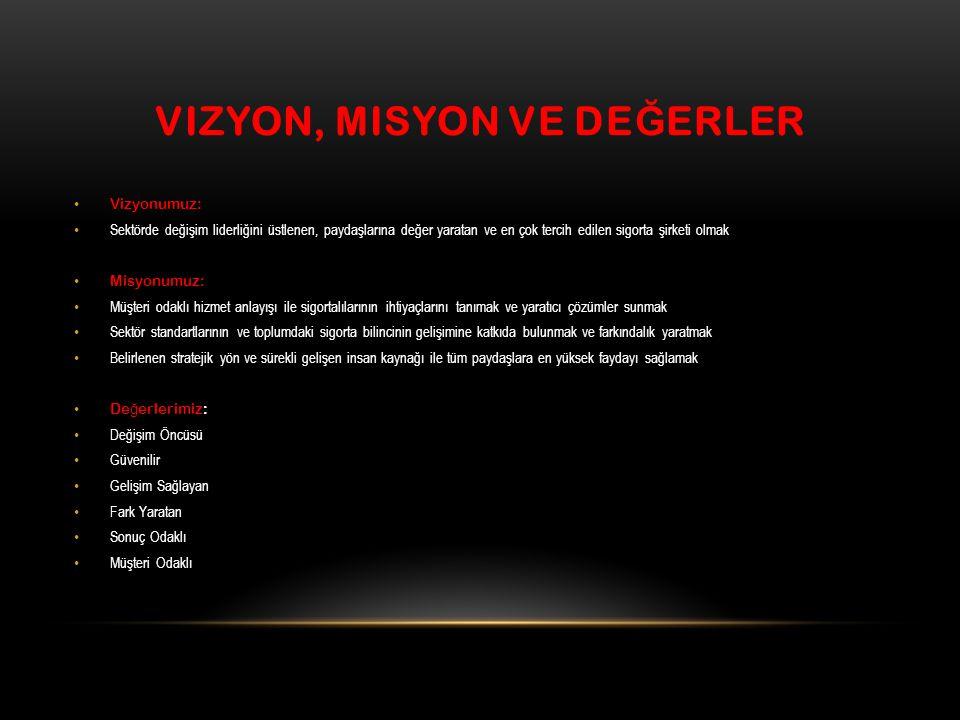 VIZYON, MISYON VE DE Ğ ERLER Vizyonumuz: Sektörde değişim liderliğini üstlenen, paydaşlarına değer yaratan ve en çok tercih edilen sigorta şirketi olm