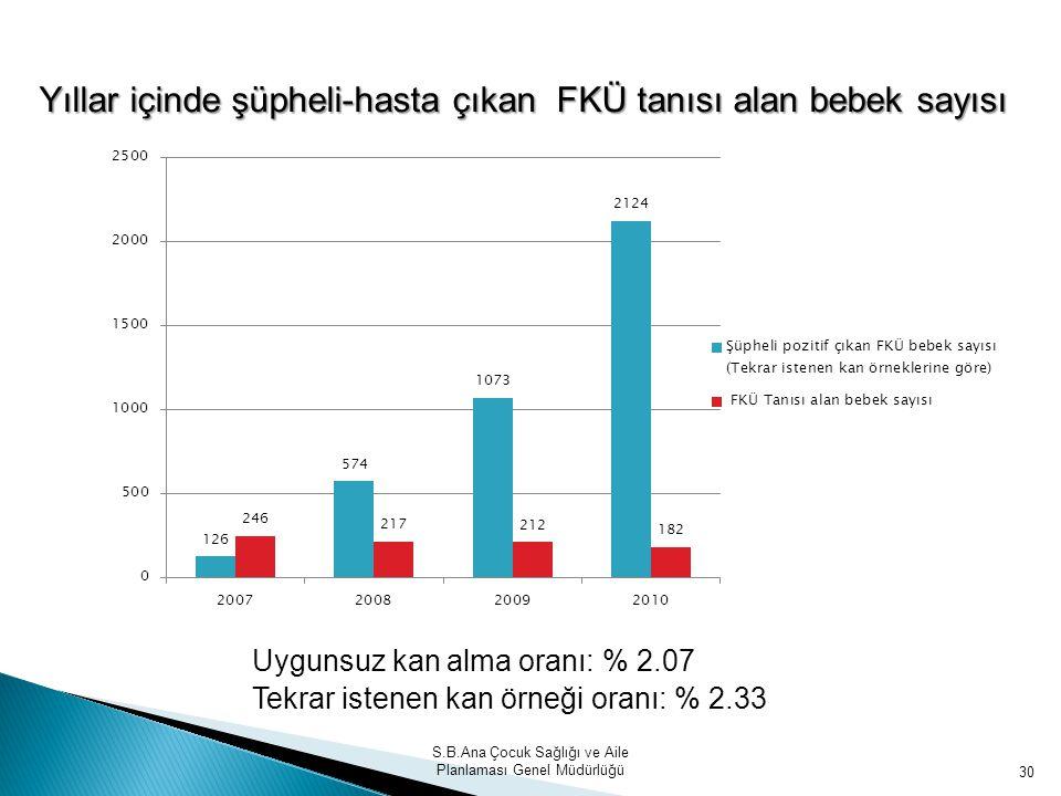 S.B.Ana Çocuk Sağlığı ve Aile Planlaması Genel Müdürlüğü 30 Yıllar içinde şüpheli-hasta çıkan FKÜ tanısı alan bebek sayısı Uygunsuz kan alma oranı: %
