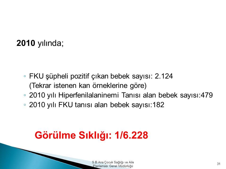 2010 yılında; ◦ FKU şüpheli pozitif çıkan bebek sayısı: 2.124 (Tekrar istenen kan örneklerine göre) ◦ 2010 yılı Hiperfenilalaninemi Tanısı alan bebek