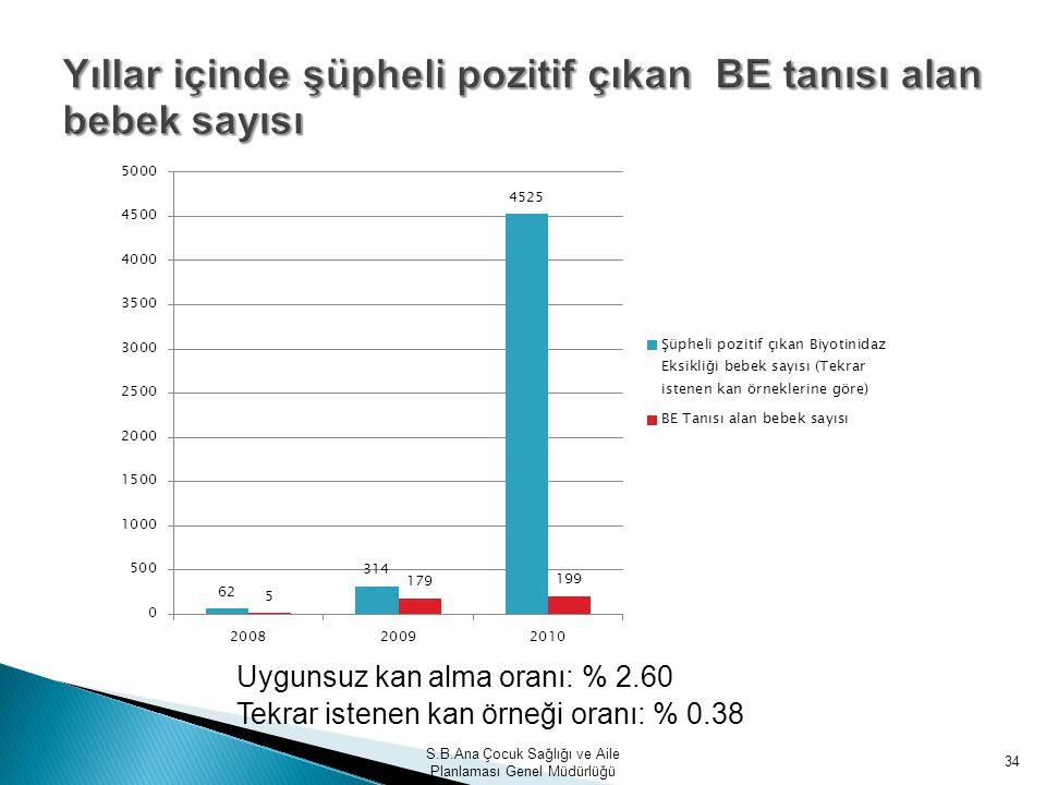S.B.Ana Çocuk Sağlığı ve Aile Planlaması Genel Müdürlüğü 34 Uygunsuz kan alma oranı: % 2.60 Tekrar istenen kan örneği oranı: % 0.38