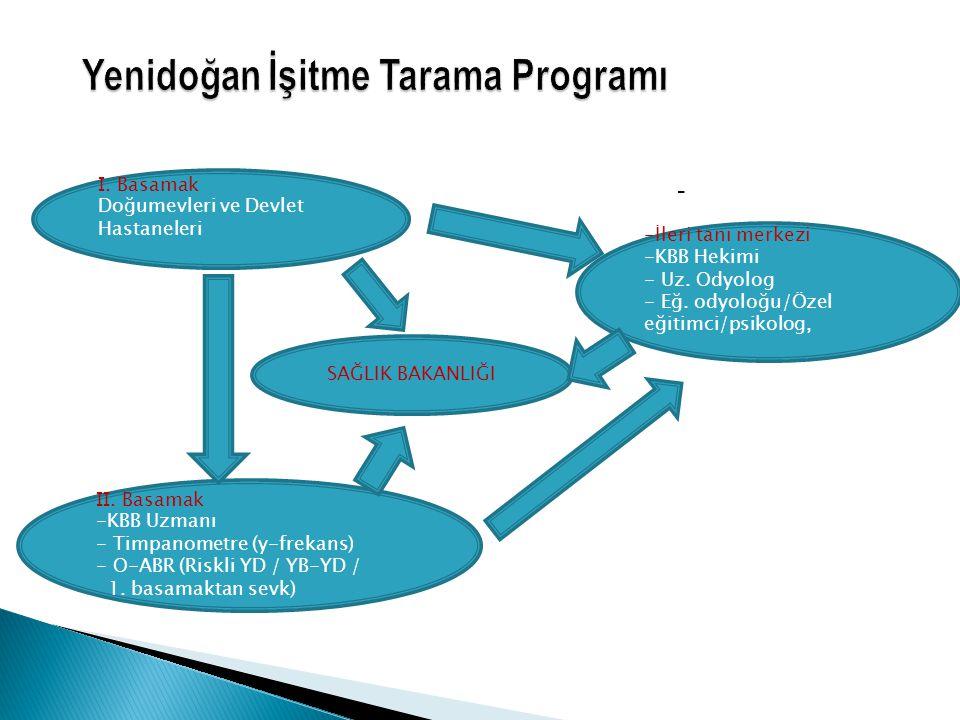 Yenidoğan İşitme Tarama Programı - I. Basamak Doğumevleri ve Devlet Hastaneleri II. Basamak -KBB Uzmanı - Timpanometre (y-frekans) - O-ABR (Riskli YD