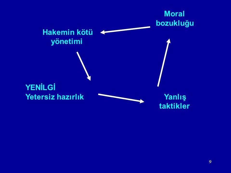 9 Moral bozukluğu Hakemin kötü yönetimi YENİLGİ Yetersiz hazırlık Yanlış taktikler