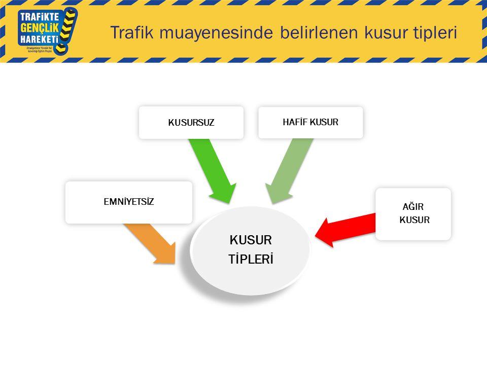 Trafik muayenesinde belirlenen kusur tipleri KUSUR TİPLERİ EMNİYETSİZ KUSURSUZ HAFİF KUSUR AĞIR KUSUR