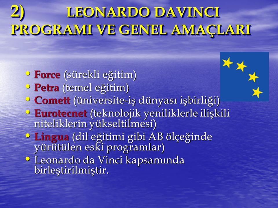 2) LEONARDO DAVINCI PROGRAMI VE GENEL AMAÇLARI 2) LEONARDO DAVINCI PROGRAMI VE GENEL AMAÇLARI Force (sürekli eğitim) Force (sürekli eğitim) Petra (temel eğitim) Petra (temel eğitim) Comett (üniversite-iş dünyası işbirliği) Comett (üniversite-iş dünyası işbirliği) Eurotecnet (teknolojik yeniliklerle ilişkili niteliklerin yükseltilmesi) Eurotecnet (teknolojik yeniliklerle ilişkili niteliklerin yükseltilmesi) Lingua (dil eğitimi gibi AB ölçeğinde yürütülen eski programlar) Lingua (dil eğitimi gibi AB ölçeğinde yürütülen eski programlar) Leonardo da Vinci kapsamında birleştirilmiştir.