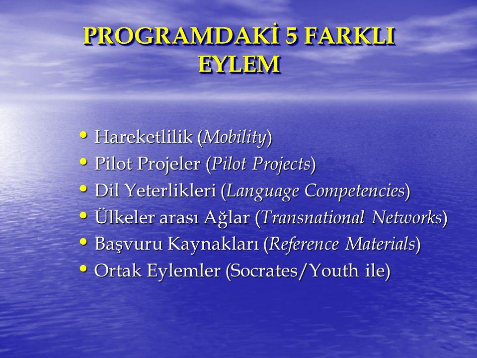 PROGRAMDAKİ 5 FARKLI EYLEM Hareketlilik ( Mobility ) Hareketlilik ( Mobility ) Pilot Projeler ( Pilot Projects ) Pilot Projeler ( Pilot Projects ) Dil Yeterlikleri ( Language Competencies ) Dil Yeterlikleri ( Language Competencies ) Ülkeler arası Ağlar ( Transnational Networks ) Ülkeler arası Ağlar ( Transnational Networks ) Başvuru Kaynakları ( Reference Materials ) Başvuru Kaynakları ( Reference Materials ) Ortak Eylemler (Socrates/Youth ile) Ortak Eylemler (Socrates/Youth ile)