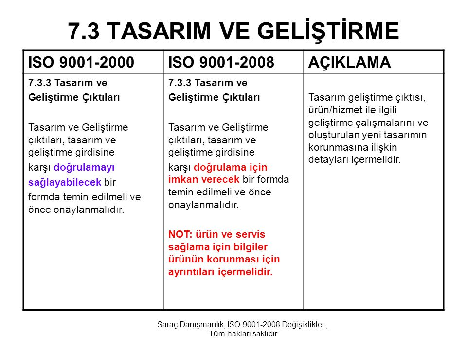 7.3 TASARIM VE GELİŞTİRME ISO 9001-2000ISO 9001-2008AÇIKLAMA 7.3.3 Tasarım ve Geliştirme Çıktıları Tasarım ve Geliştirme çıktıları, tasarım ve gelişti
