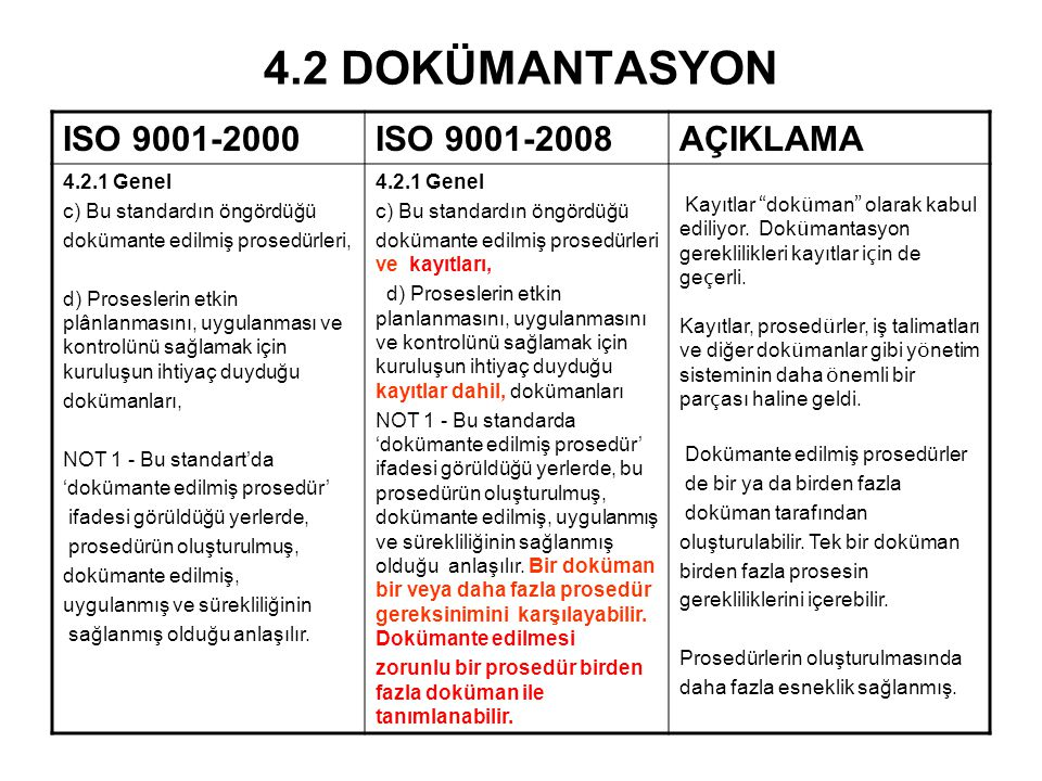 4.2 DOKÜMANTASYON ISO 9001-2000ISO 9001-2008AÇIKLAMA 4.2.1 Genel c) Bu standardın öngördüğü dokümante edilmiş prosedürleri, d) Proseslerin etkin plânl