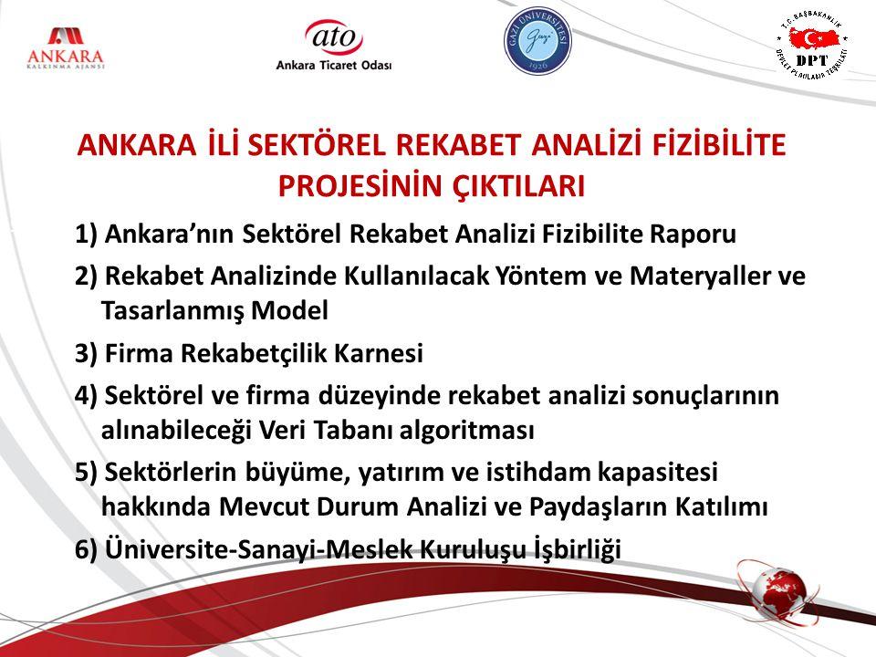ANKARA KALKINMA AJANSI ANKARA İLİ SEKTÖREL REKABET ANALİZİ FİZİBİLİTE PROJESİNİN ÇIKTILARI 1) Ankara'nın Sektörel Rekabet Analizi Fizibilite Raporu 2) Rekabet Analizinde Kullanılacak Yöntem ve Materyaller ve Tasarlanmış Model 3) Firma Rekabetçilik Karnesi 4) Sektörel ve firma düzeyinde rekabet analizi sonuçlarının alınabileceği Veri Tabanı algoritması 5) Sektörlerin büyüme, yatırım ve istihdam kapasitesi hakkında Mevcut Durum Analizi ve Paydaşların Katılımı 6) Üniversite-Sanayi-Meslek Kuruluşu İşbirliği